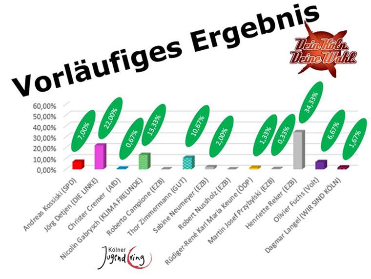 Vorläufiges Wahlergebnis OB Köln